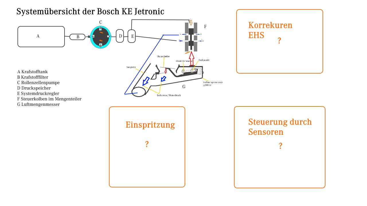 Systemübersicht der BOSCH KE Jetronic